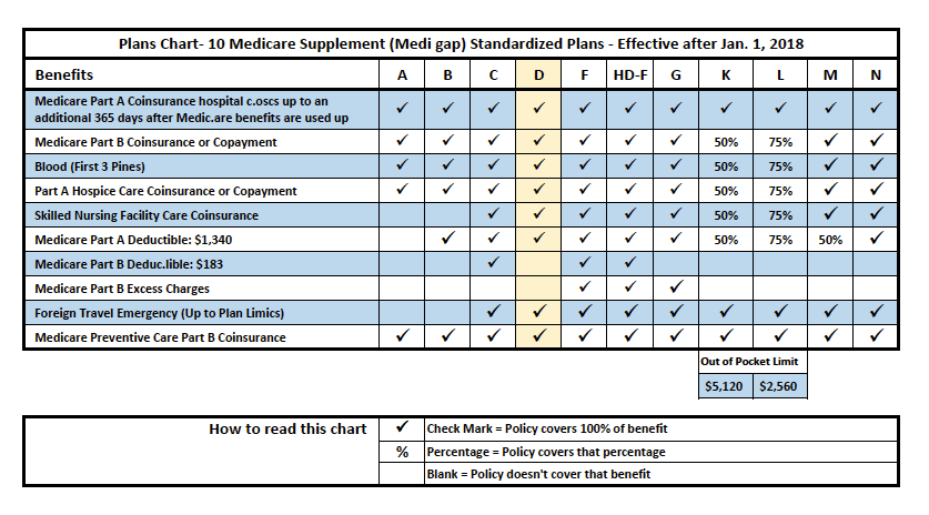 Medicare-Supplement-Plan-Chart-2018-Plan-D