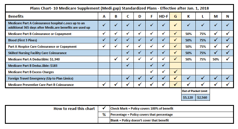 Medicare-Supplement-Plan-Chart-2018-Plan-G