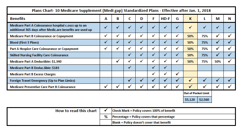 Medicare-Supplement-Plan-Chart-2018-Plan-K