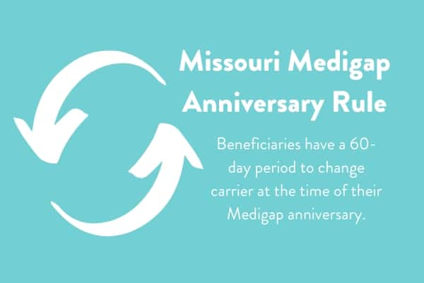 Missouri Medicare Supplement Anniversary Rule Infographic