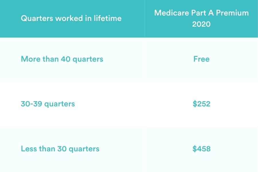 Medicare Part A Premiums 2020